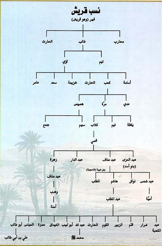 Nasab Rasul